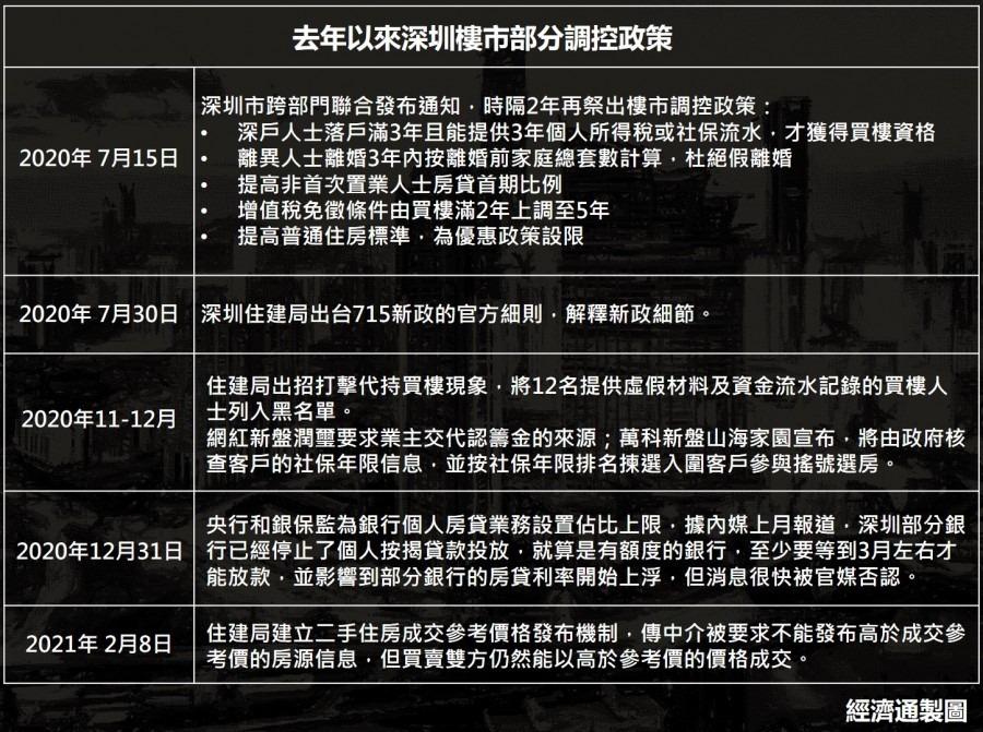 深圳樓市政策